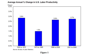 Average Annual % Change in U.S. Labor Productivity - bar chart has 4 groupings: 1950 to 1972, 1973 to 1995, 1996 to 2000 and 2001 to 2006. In the first group, the change was 2.8%. In the second group the change was 1.5%. In the third group, the change was 2.6% and in the fourth group, the change was 2.7%