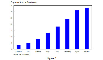 Days to start a business - bar chart shows the average number of days it takes to start a business in Canada, the U.S., France, Italy, the U.K., Germany, Japan and Russia. In that order it is quicker to get a business started.