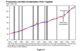 Productivity and Real Compensation Grow Together - the line chart, with a timeline from 1950 to 2005, shows the increase of both productivity and real hourly compensation. These data cover all persons (including supervisors and proprietors) in the nonfarm business sector. The real hourly compensation is compensation deflated by the price index for nonfarm output.