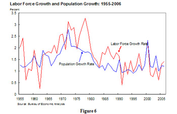 Labor Force Growth and Population Growth: 1955-2006 - This line graph shows the percentage relationship between labor force growth and population growth