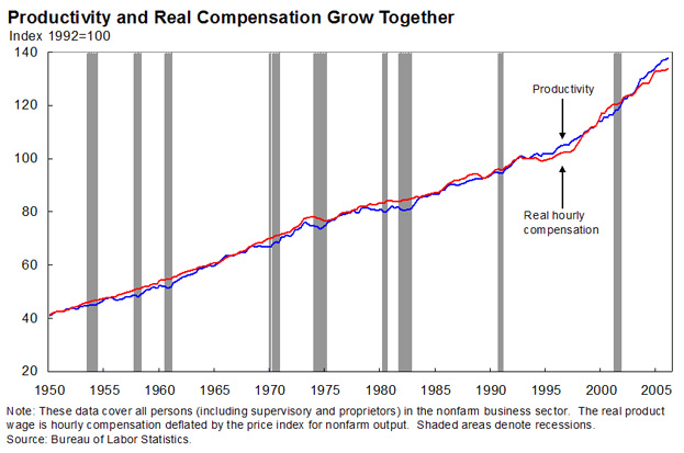 Productivity and Real Compensation Grow Together - line graph shows how productivity and compensation have increased in comparison to each other from 1950 to 2005
