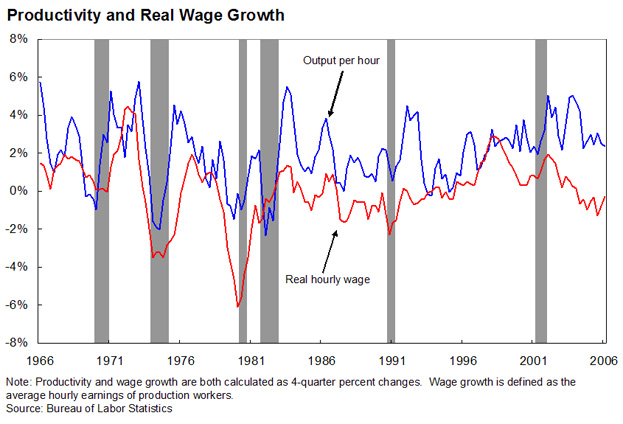 Productivity and Real Wage Growth - line graph shows how productivity and wages have compared with each other between 1966 and 2006
