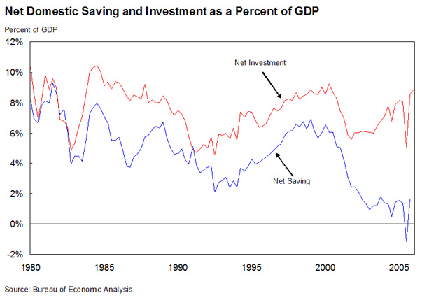Net Domestic Saving and Investment as a Percent of GDP - line graph shows the comparison of net savings and net investment from 1980 to 2005
