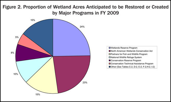 Figure 2. Proportion of Wetland Acres Anticipated to be Restored or Created by Major Programs in FY 2009
