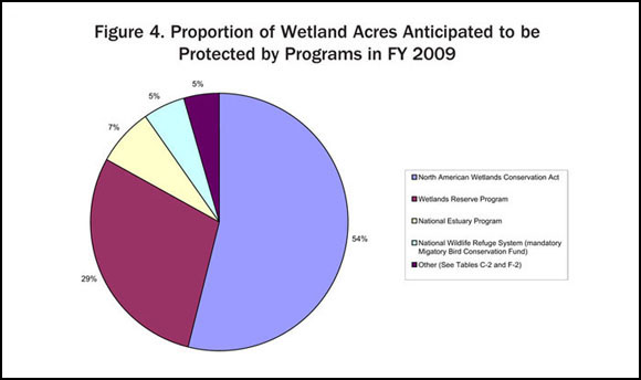 Figure 4. Proportion of Wetland Acres Anticipated to be Protected by Programs in FY 2009