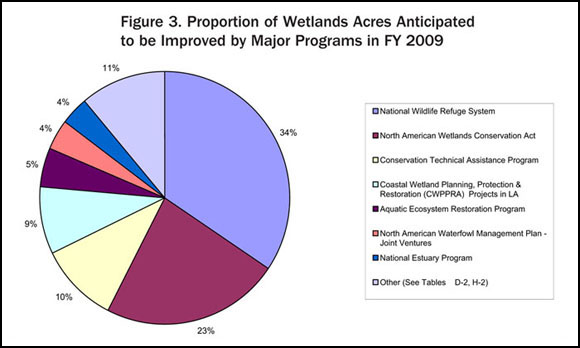 Figure 3. Proportion of Wetlands Acres Anticipated to be Improved by Major Programs in FY 2009