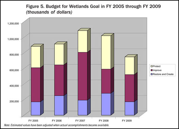 Figure 5. Budget for Wetlands Goal in FY 2005 through FY 2009 (thousands of dollars)