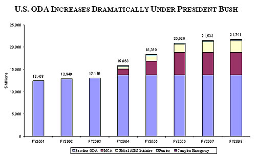 Graph of total assistance to developing nations under President Bush.