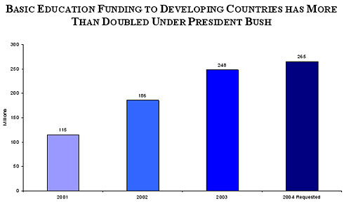 Graph of total education assistance funding under President Bush.