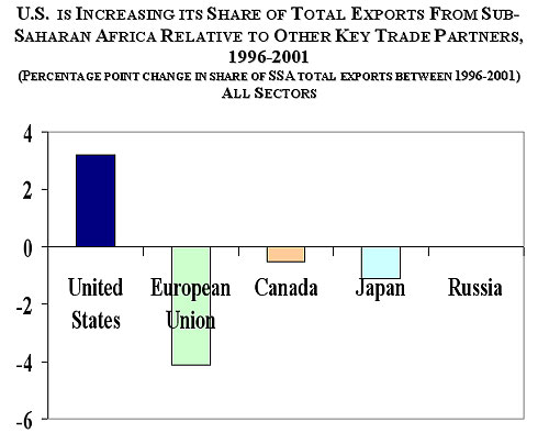 Graph of share of total exports from sub-saharan Africa per country for 2002.
