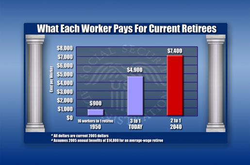 What Each Worker Pays for Current Retirees