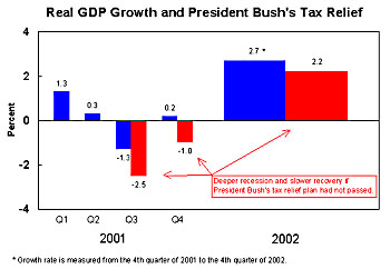 Real GDP Growth and President Bush's Tax Relief