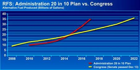 Chart: RFS: Administration 20 in 10 Plan vs. Congress