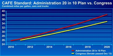CAFE Standard: Administration 20 in 10 Plan vs. Congress
