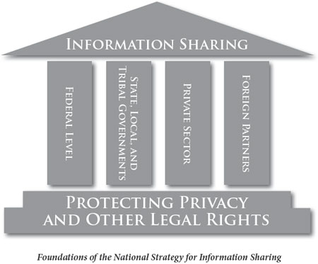 Foundations of the National Strategy for Information Sharing